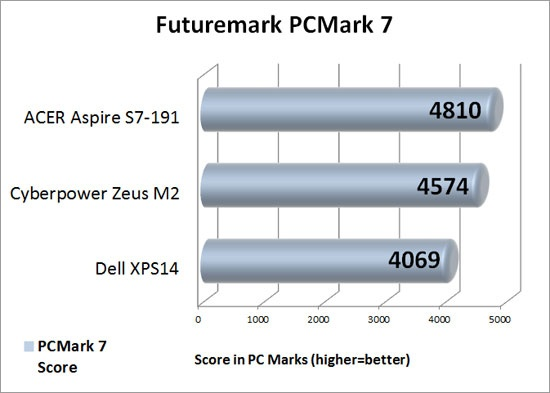 Futuremark PCMark 7 Benchmark Results