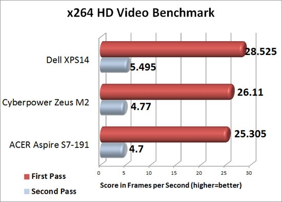 X264 HD Video Benchmark Results