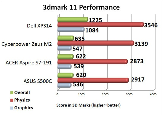 Futuremark 3DMark 11 Performance Level Preset