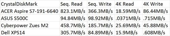 ASUS S500C CrystalDiskMark Disk Benchmark Results