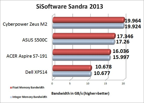 SiSoftware Sandra Memory Benchmark
