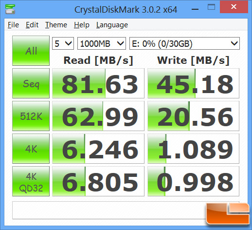 SuperSpeed USB 3.0 Performance