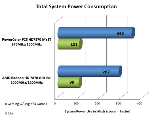 Power Consumption at the wall
