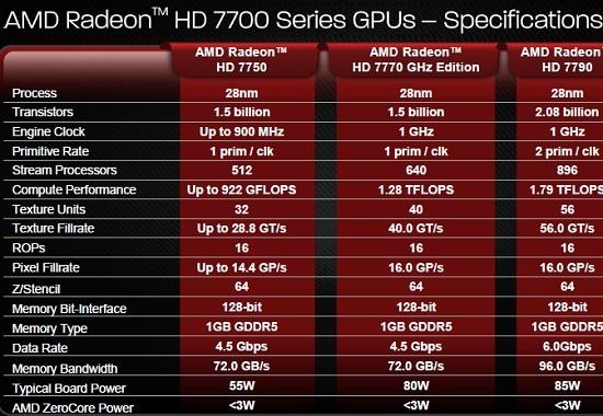 AMD Radeon 7700 Series Specs