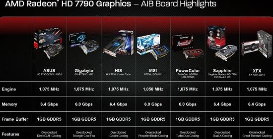 AMD 7790 AIB Cards