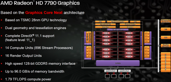 AMD Radeon HD 7790 Features