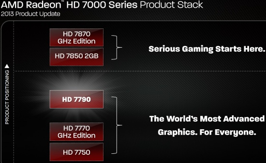 AMD 7790 Product Positioning