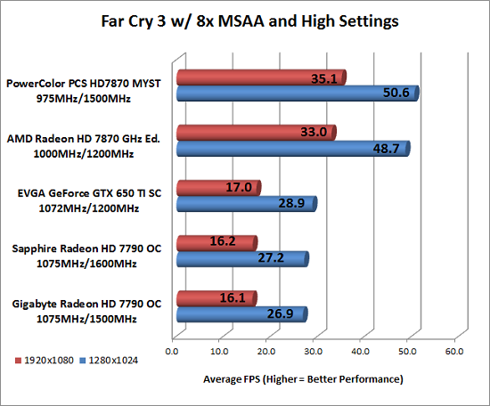 Far Cry 3 Benchmark Results