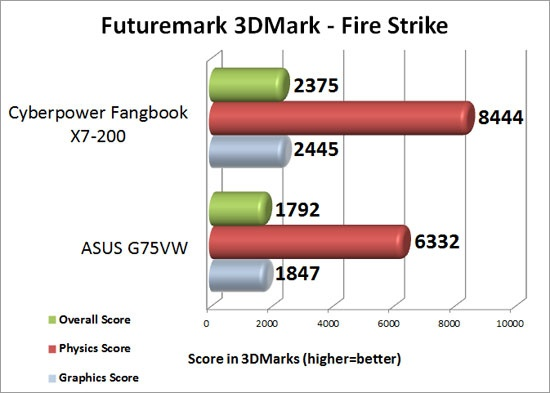 CyberPower PC Fangbook X7-200 3DMark Fire Strike Benchmark Results
