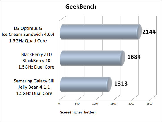 Geekbench Benchmark Results