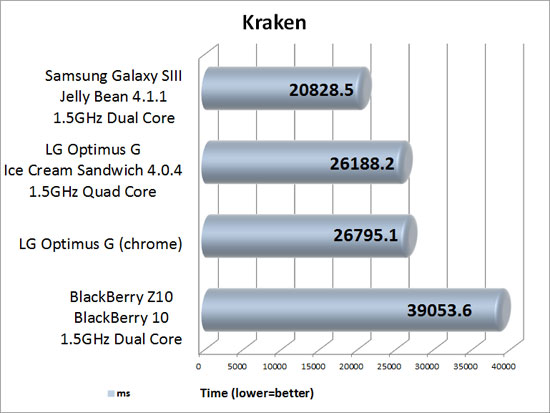 Kraken Benchmark Results