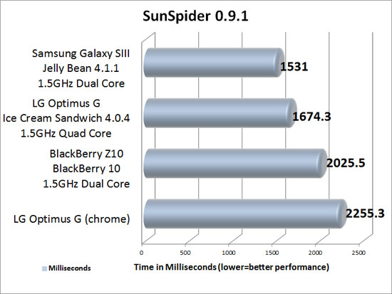 SunSpider 0.9.1 Benchmark Results