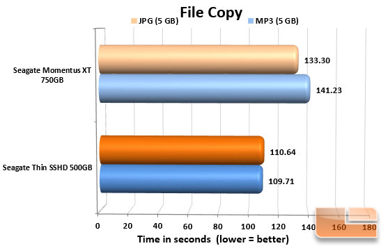 Seagate Thin SSHD 500GB FILECOPY CHART