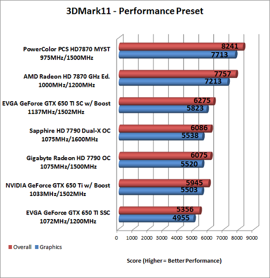 3DMark11 Benchmark Results