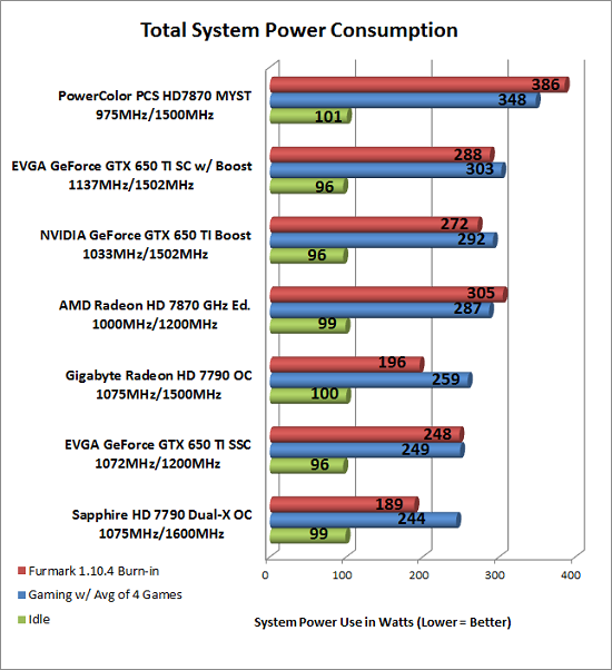 Power Consumption Test Results