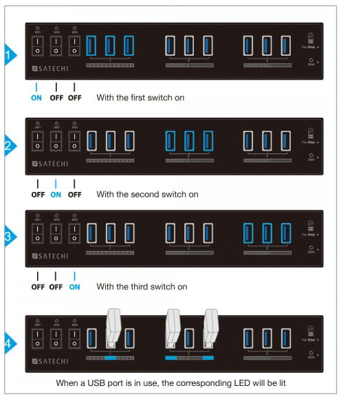 Satechi 10-Port USB 3.0 Hub Modes