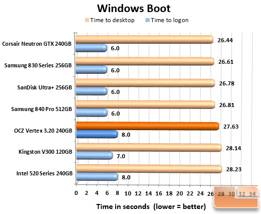 OCZ Vertex 3.20 240GB Boot Chart