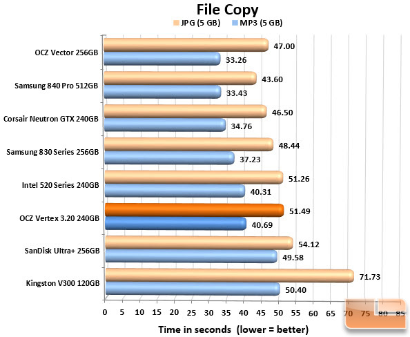 OCZ Vertex 3.20 240GB FILECOPY CHART