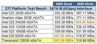 mSATA SSD ATTO GRID