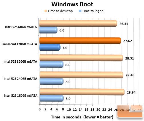 Transcend 128GB mSATA SSD Boot Chart