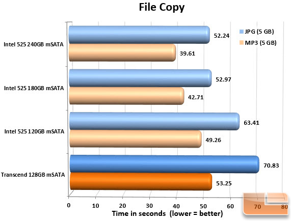 Transcend 128GB mSATA SSD FILECOPY CHART