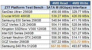 Crucial M500 480GB ATTO GRID