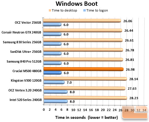 Crucial M500 480GB Boot Chart