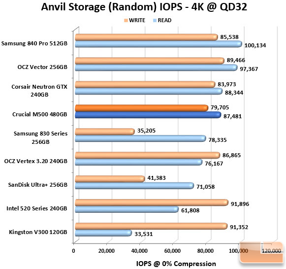 Crucial M500 480GB Anvil IOPS Chart