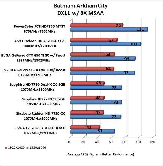 Batman Benchmark Results