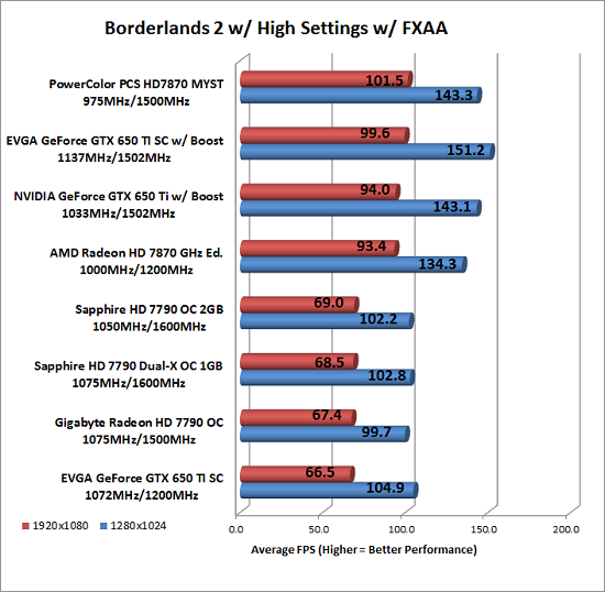 Borderlands 2 Benchmark Results