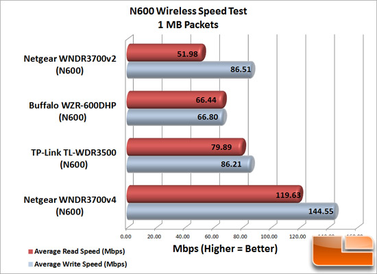 N600_WiFi_Speeds-1MB