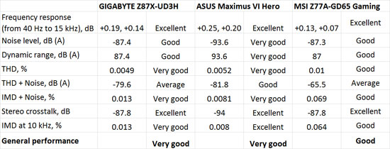 Rightmark Audio Analyzer Audio Performance Benchmark Results