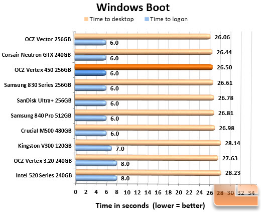 OCZ Vertex 450 256GB Boot Chart