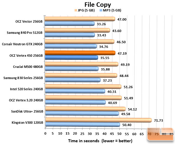OCZ Vertex 450 256GB FILECOPY CHART