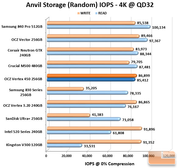 OCZ Vertex 450 256GB Anvil IOPS Chart