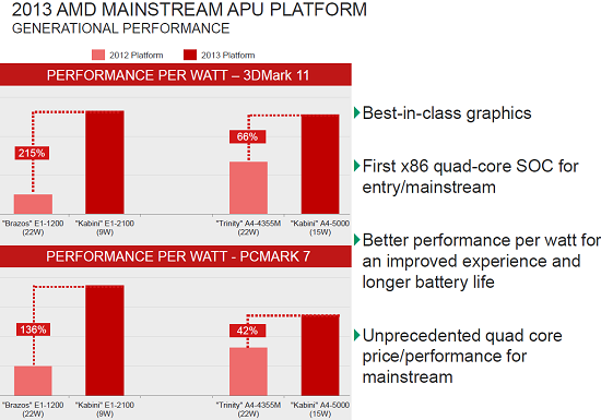 AMD Kabini Performance