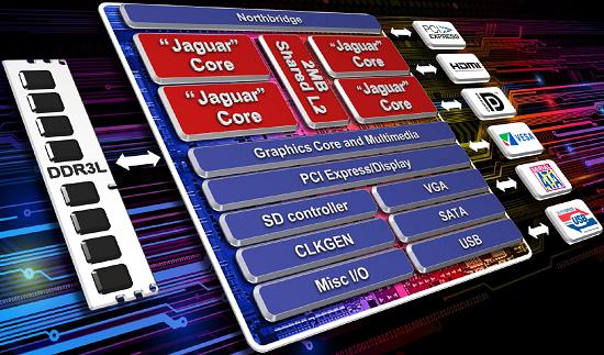 kabini-platform-diagram