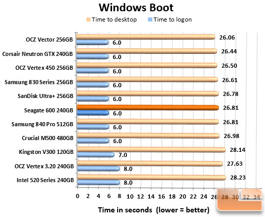 Seagate 600 240GB Boot Chart