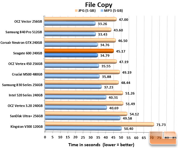 Seagate 600 240GB FILECOPY CHART