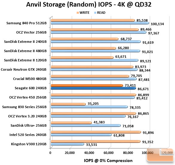 Seagate 600 240GB Anvil IOPS Chart