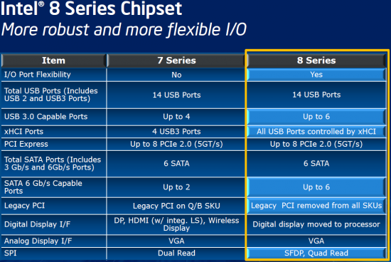 Intel 8 Series Chipset Improvements