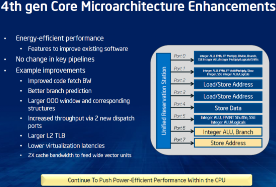 Intel Haswell Microarchitecture Enhancements