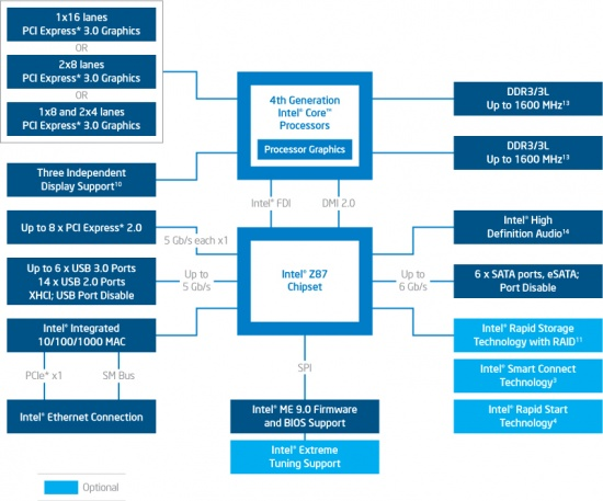 Intel Z87 Express Chipset Diagram