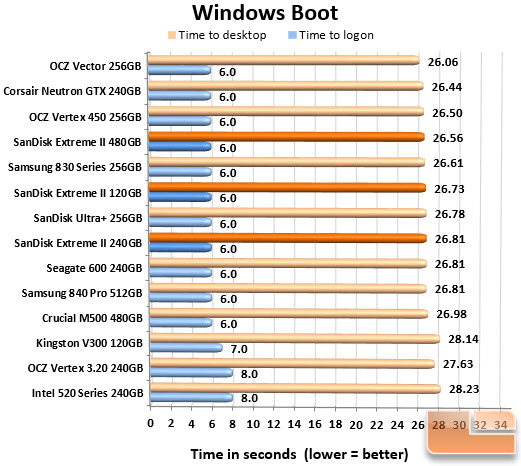 SanDisk Extreme II Series Boot Chart