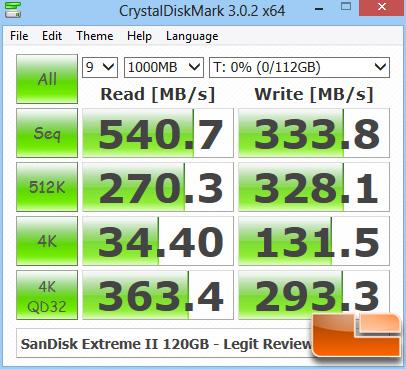 SanDisk Extreme II 120GB CRYSTALDISKMARK Z77