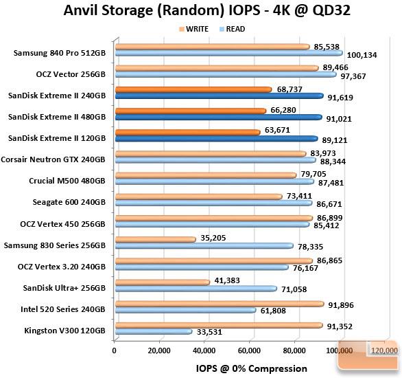 SanDisk Extreme II Series Anvil IOPS Chart