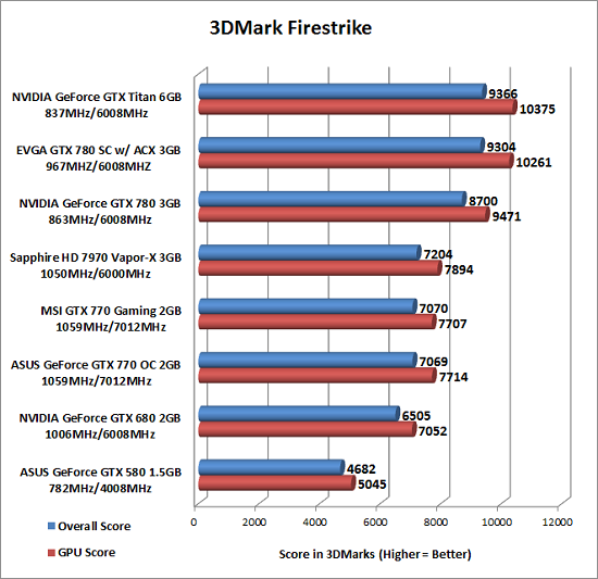 3DMark Fire Strike Benchmark Results