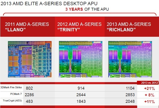 AMD APU Performance Chart