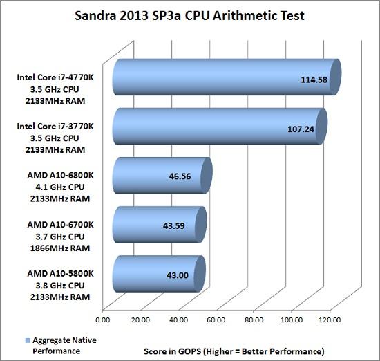 sandra-arithmetic