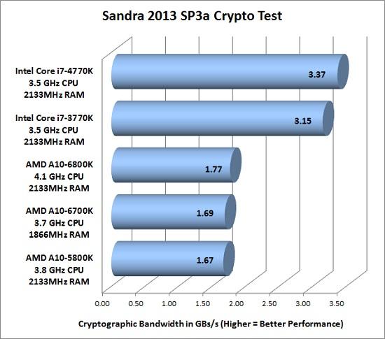 sandra-crypto
